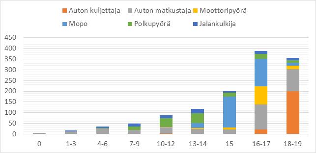 Grafiikka kuolleista ja loukkaantuneista lapsista ja nuorista tienkäyttäjäryhmän mukaan jaoteltuna vuonna 2019.
